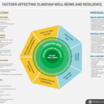 Clinician Well-Being and Resilience Model